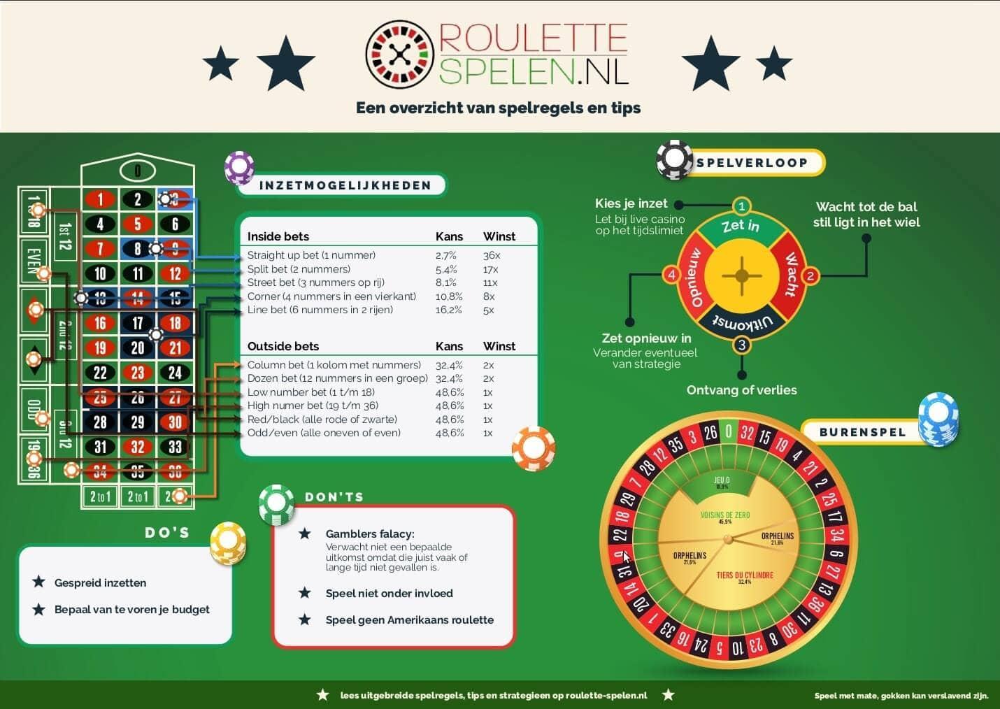 Roulette Spelregels In Het Kort Uitgelegd Roulette Spelen Nl