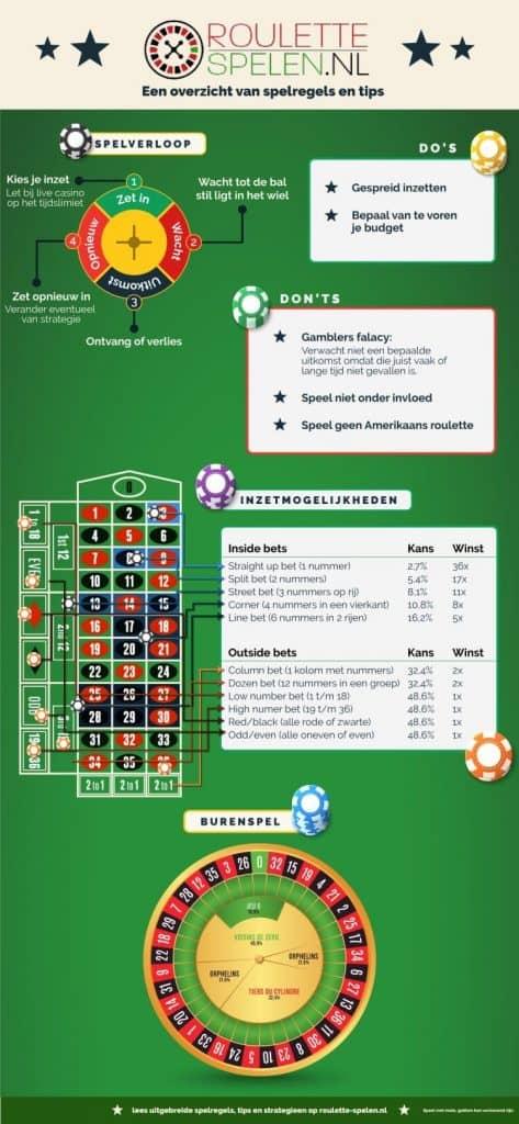 roulette-spelen.nl roulette speluitleg in het kort inzetmogelijkheden en uitbetaling infographic mobile optimized