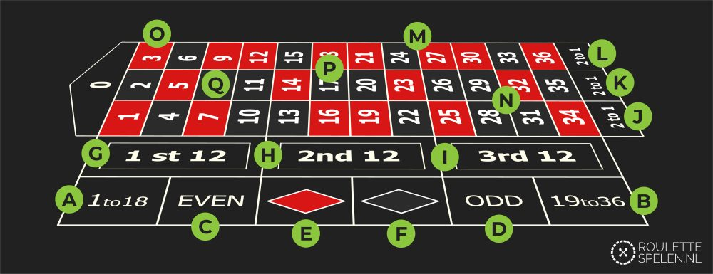 roulette-spelen.nl uitleg inzet roulette tafel